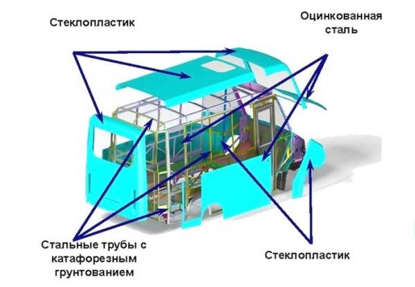 EHlementy-konstrukcii-passazhirskogo-avtobusa-Next